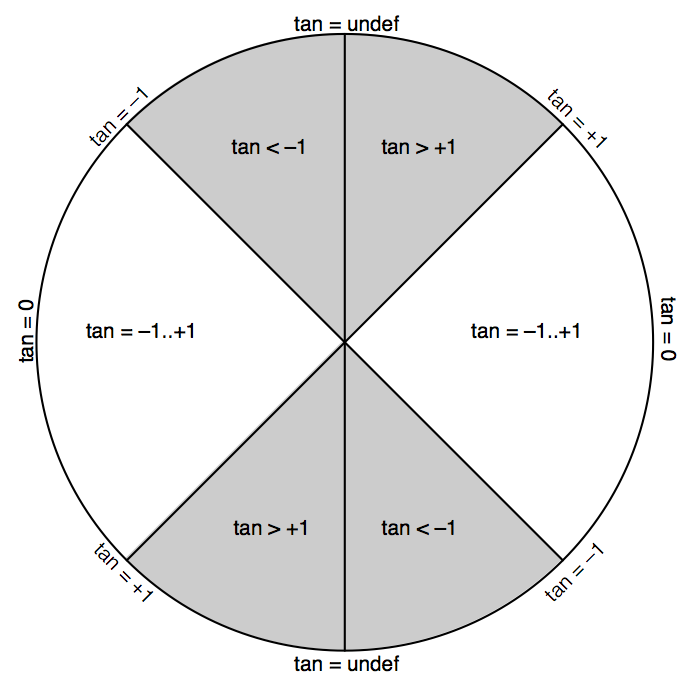 Segmentation of a circle by what sort of values tan(x) returns