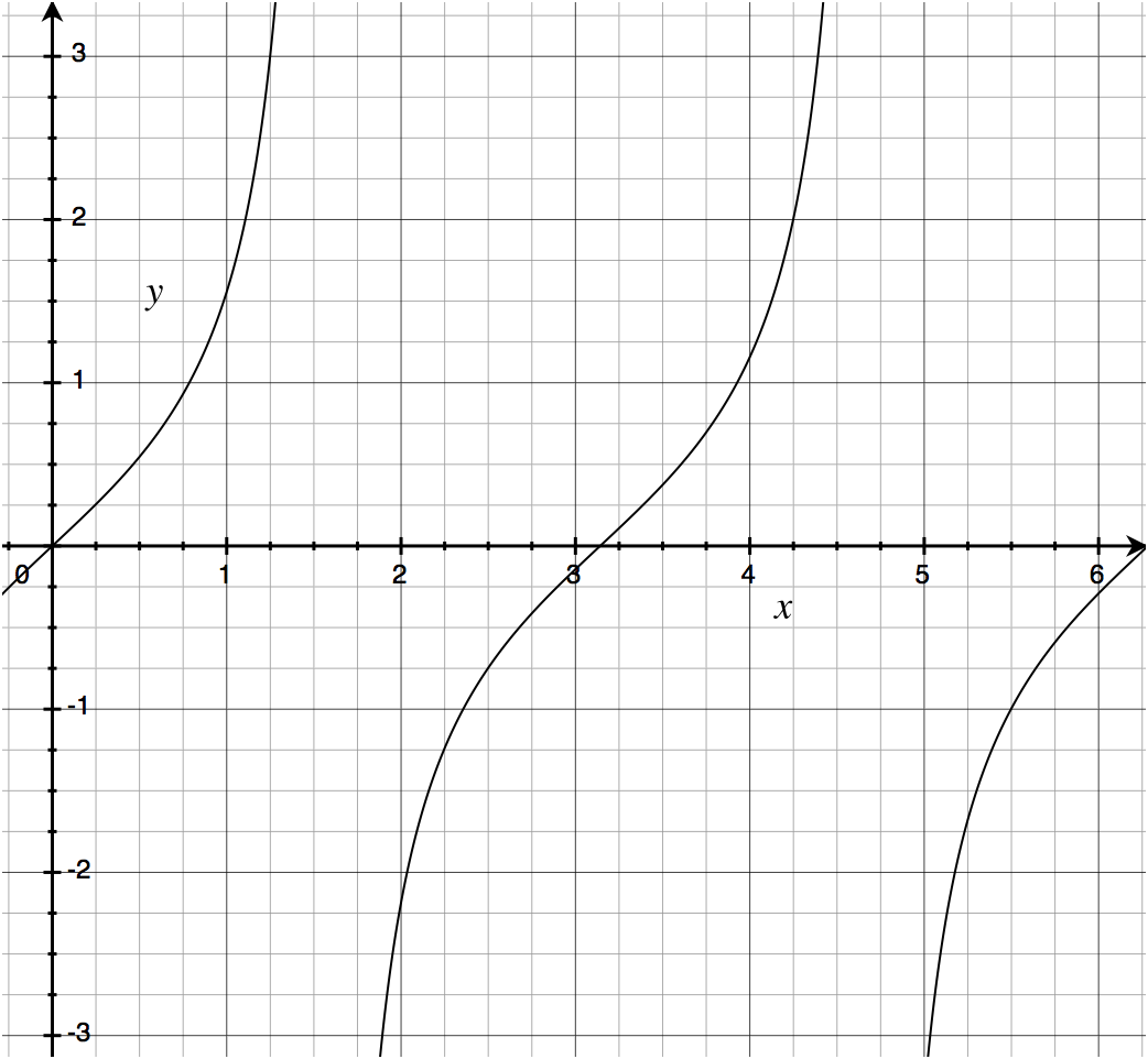 Graph of tan(x) for x = 0 → τ/4