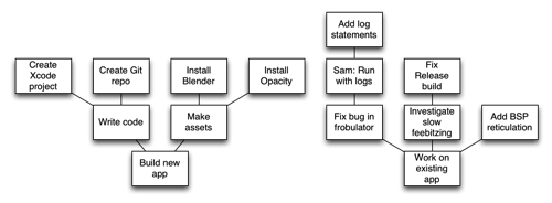 "Example graph of two projects, ""Build new app"" and ""Work on existing app"", with actions such as ""Create Xcode project"", ""Fix bug in frobulator"", and ""Add BSP reticulation""."