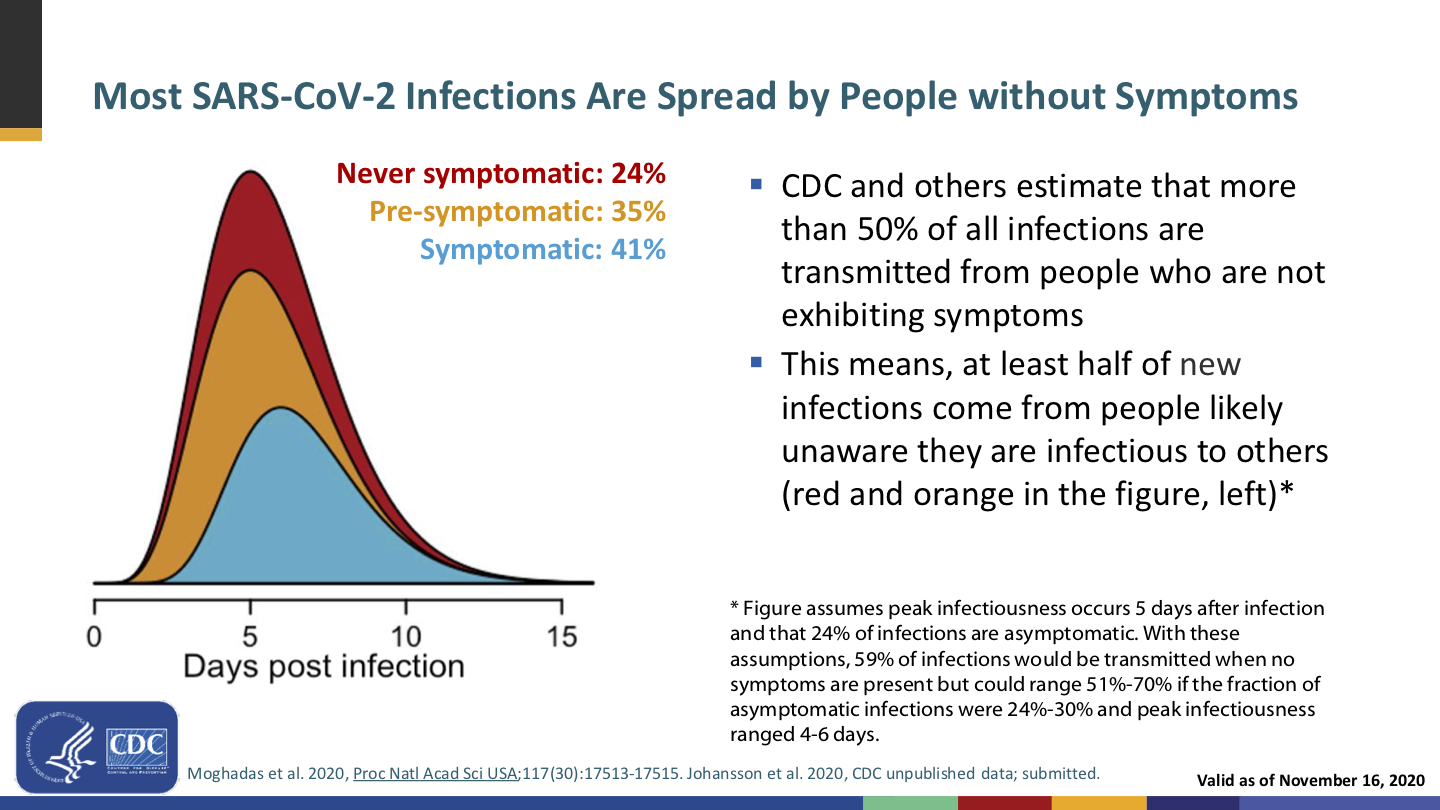 Another presentation slide, with a stacked graph of covid transmissions broken down by symptomaticity over time (0–15 days post infection): Asymptomatic patients peak at about 5 days and are 24% of transmissions; pre-symptomatic patients peak at the same time and are 35% of transmissions; symptomatic patients peak a day or so later and are 41% of transmissions. 59% of transmissions come from patients who weren't symptomatic at the time.